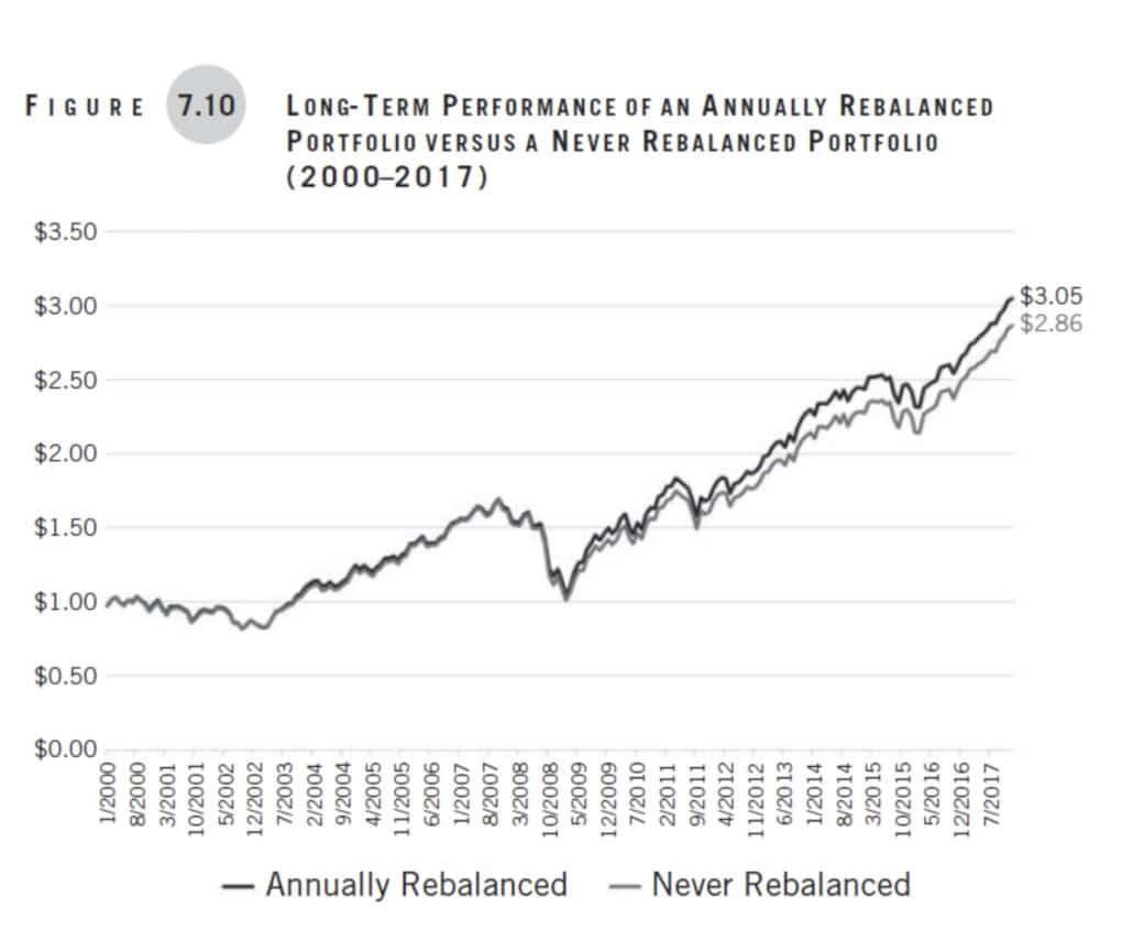 Figure 7.10 Long Term Performance of An Annually Rebalanced Portfolio vs Never .jpg