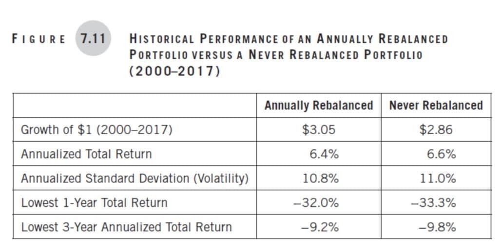 Figure 7.11 Historical Performance of an Annually Rebalanced Portfolio vs. A Never Rebalanced Portfolio (2000-2017)